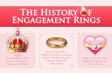 'The History of Engagement Rings' Gets the Facts Straight