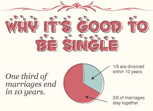 Anti-Dating Infographics