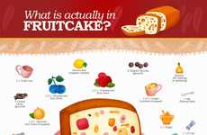 Non-Perishable Cake Facts
