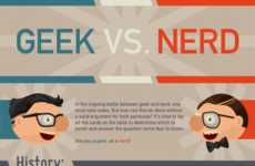 Social Stereotype Battles - The Geek vs Nerd Infographic Explains the Difference Between the Two