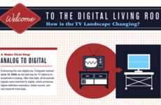 Television Timelines - The 'How is the TV Landscape Changing' Infographic Tracks the Progress of TV