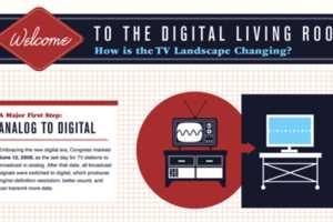 The 'How is the TV Landscape Changing' Infographic Tracks the Progress of TV