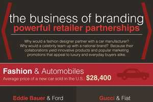 The Business of Branding Infographic Analyzes Brand Power