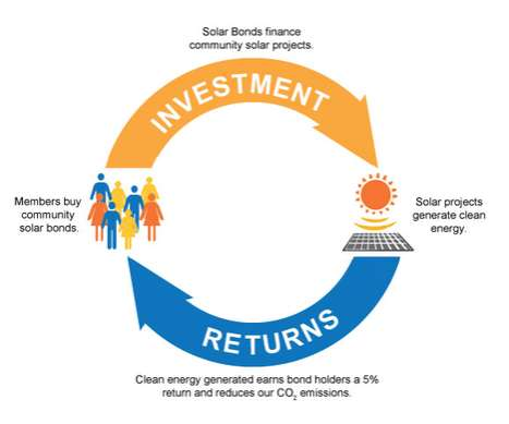 Community Solar Bonds - SolarShare Co-op Offers Impact Investors Triple Bottom Line Benefits