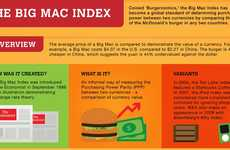 Burger Currency Infographics - The Big Mac Index Compares Purchasing Power Between Countries
