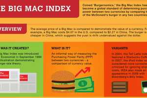 The Big Mac Index Compares Purchasing Power Between Countries