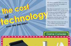 'The Cost of Technology Over the Decades' Infographic is Reassuring