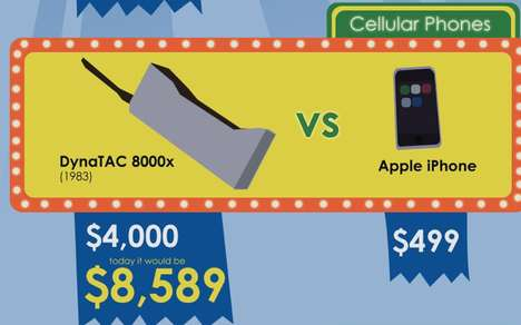 Cost of Technology