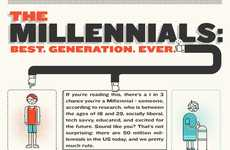 The Millennials Infographic Breaks Down Gen Y