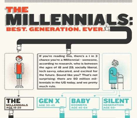 Generational Marketing Guides - The Millennials Infographic Breaks Down Gen Y