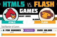 Gaming Animation Comparisons - HTML5 vs Flash Games Breaks Down The Two Formats