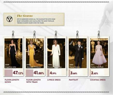 Celebutaunt Women at the Oscars Infographic
