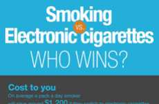 The 'Smoking vs. Electronic Cigarette' Infographic Compares Habits
