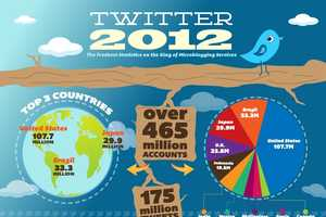The Twitter 2012 Infographic Has the Freshest Stats on the Service