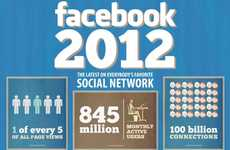 Social Network Stats - The Facebook 2012 Infographic is an Update on the Leading Online Community