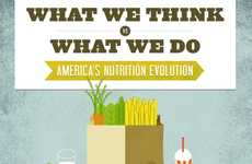 Healthy Diet Infographics  - America's Nutrition Evolution is a Graph About Food Choices