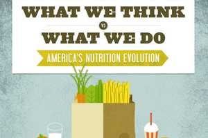 America's Nutrition Evolution is a Graph About Food Choices