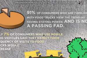 The Business of Food Trucks Infographic Reveals Some Interesting Facts