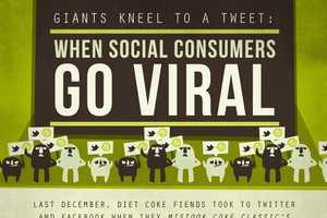 The When Social Consumers Go Viral Infographic is About Tweet Power