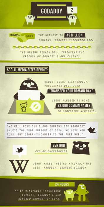 Social Consumers Go Viral infographic