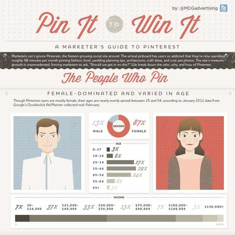 Pinboard Service Guides - The 'Pin It to Win It' Infographic is a Marketers Guide to Pinterest
