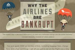 The Why the Airlines are Bankrupt Infographic Looks at Tourism