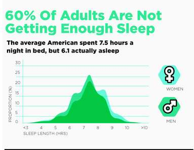 You Need More Sleep Infographic