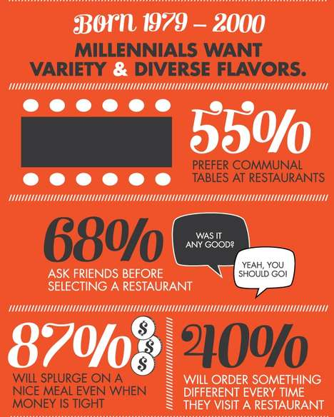 How Millennials Eat Infographic