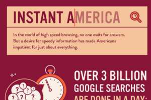The Instant America Infographic Shows People are Growing Impatient