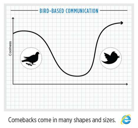 Web Service Comeback Charts