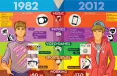 Teen Generation Comparison Graphs - The 'Those Kids Today...' Infographic Pins Old Against New