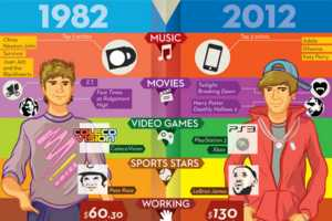 The 'Those Kids Today...' Infographic Pins Old Against New