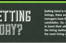 Career-Hunting Charts