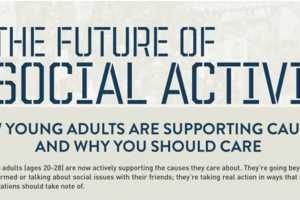 2012 Social Activism Infographics Shows How Young Folks Can Help
