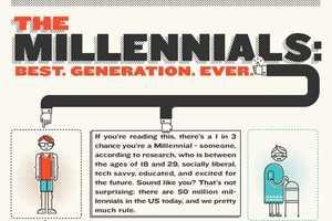 Millennial Madness