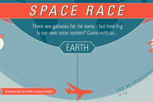 The 'Space Race Infographic' Puts the Entire Universe in One Chart