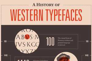Mashable's 'A History of Western Typefaces' Infographic is Educational