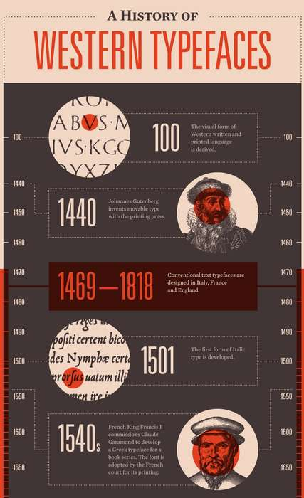 history of western typefaces infographic