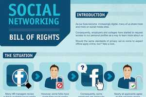 The Social Network 'Bill Of Rights' Defends Users
