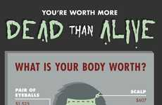Body Part Pricing Charts - The 'You're Worth More Dead Than Alive' Infographic is Disturbing