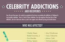 The 'Celebrity Addictions and Recoveries' Infographic is Shocking