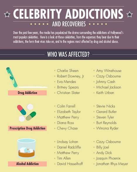 Scary Celeb Rehab Statistics - The 'Celebrity Addictions and Recoveries' Infographic is Shocking