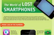 Misplaced Mobile Device Charts