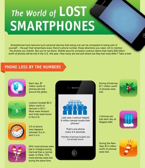 the world of lost smartphones infographic