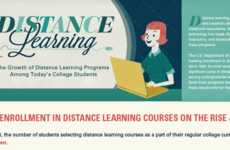 Online Education Charts - The 'Distance Learning Infographic' Shows a Movement in Virtual Classes