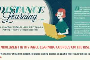 The 'Distance Learning Infographic' Shows a Movement in Virtual Classes