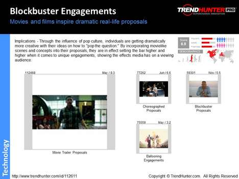 Movie Trailer Trend Report