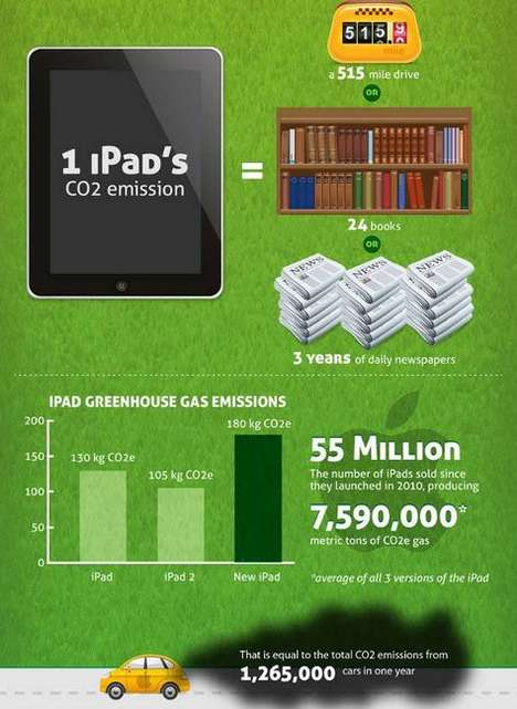 how green is the ipad infographic