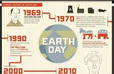 Eco-Friendly Activity Charts - The 'A Brief History of Earth Day' Infographic is Revealing
