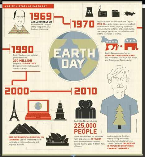 a brief history of earth day infographic